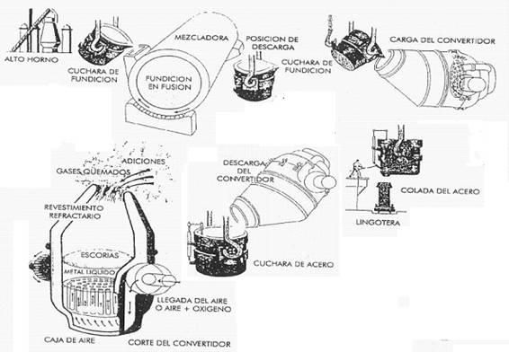 Elaboración del acero en el convertidor Thomas