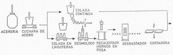 Fabricación de planchas de acero