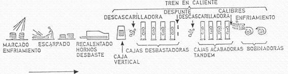 proceso de laminado en caliente