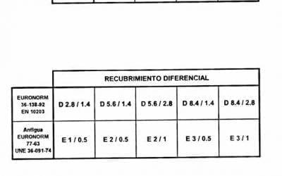 RECUBRIMIENTO DE ESTAÑO EN HOJALATA PARA ENVASES METALICOS