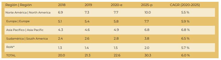 TAMAÑO DEL MERCADO DE LATAS DE ALUMINIO, POR REGIÓN, 2018-2025 (MIL MILLONES DE USD)