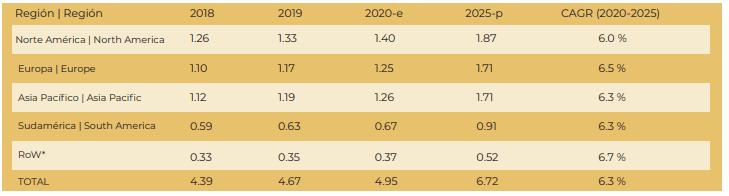 TAMAÑO DEL MERCADO DE LATAS DE ACERO, POR REGIÓN, 2018–2025 (MIL MILLONES DE USD)