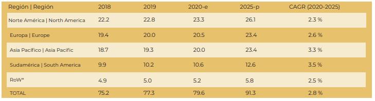 TAMAÑO DEL MERCADO DE LATAS DE ACERO, POR REGIÓN, 2018-2025 (MIL MILLONES DE UNIDADES)