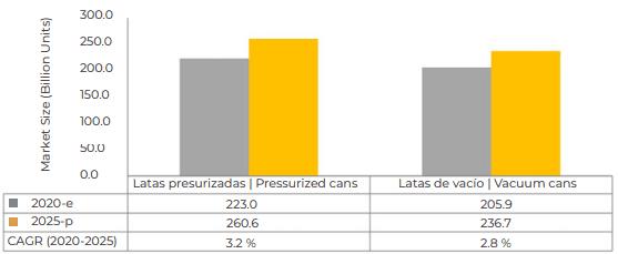 TAMAÑO DEL MERCADO DE LATAS DE METAL PARA ALIMENTOS Y BEBIDAS, POR GRADO DE PRESIÓN INTERNA, 2020 VS. 2025